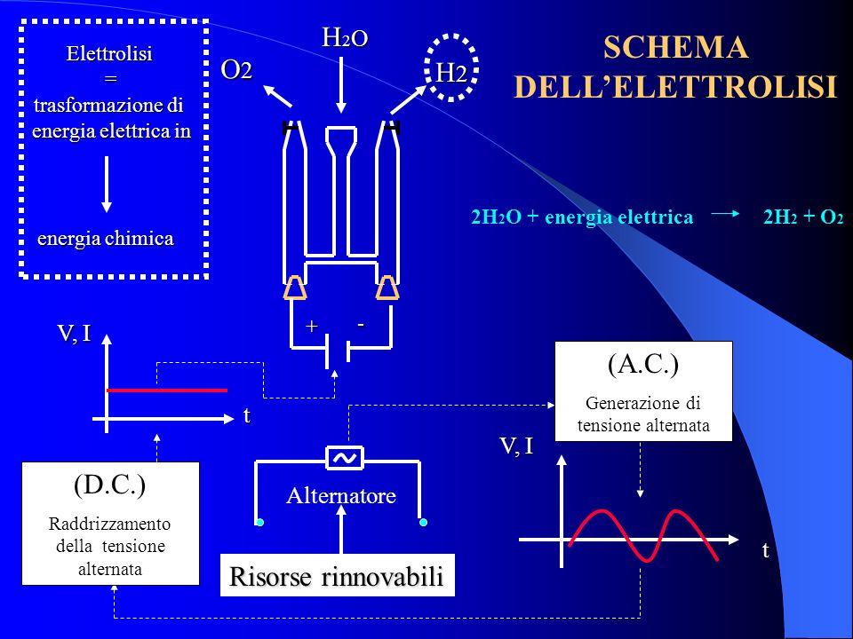 Risorse rinnovabili V, I t H2OH2OH2OH2O t H2H2H2H2 O2O2O2O2 + - Elettrolisi= trasformazione di energia elettrica in energia chimica 2H 2 O + energia e