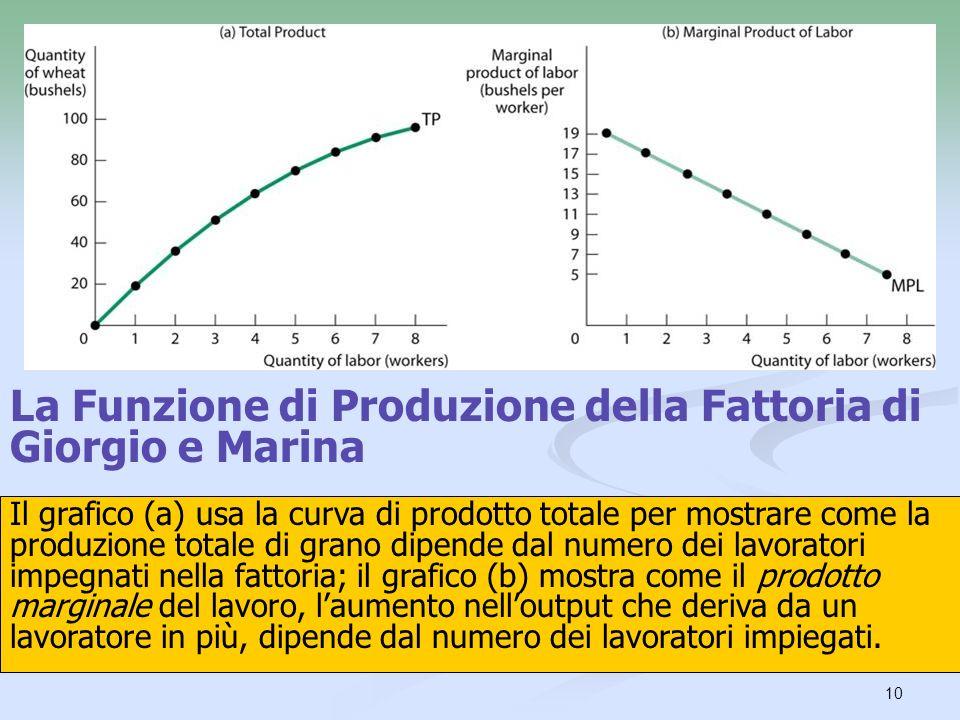 10 Il grafico (a) usa la curva di prodotto totale per mostrare come la produzione totale di grano dipende dal numero dei lavoratori impegnati nella fa