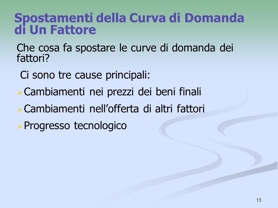 15 Spostamenti della Curva di Domanda di Un Fattore Che cosa fa spostare le curve di domanda dei fattori? Ci sono tre cause principali: Cambiamenti ne