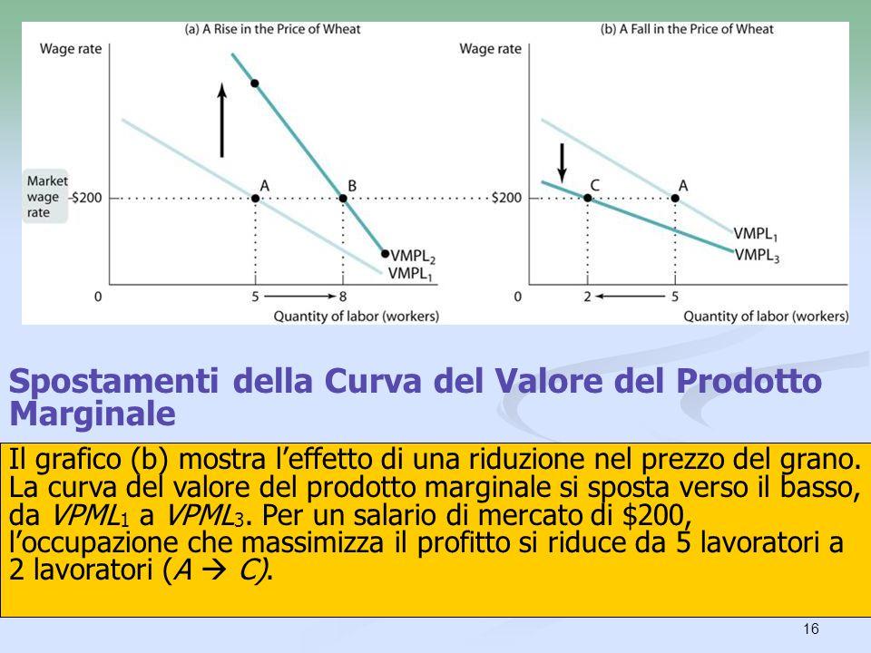 16 Spostamenti della Curva del Valore del Prodotto Marginale Il grafico (a) mostra leffetto dellaumento del prezzo del grano sulla domanda di lavoro d