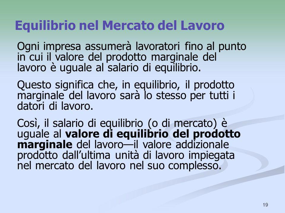 19 Equilibrio nel Mercato del Lavoro Ogni impresa assumerà lavoratori fino al punto in cui il valore del prodotto marginale del lavoro è uguale al sal