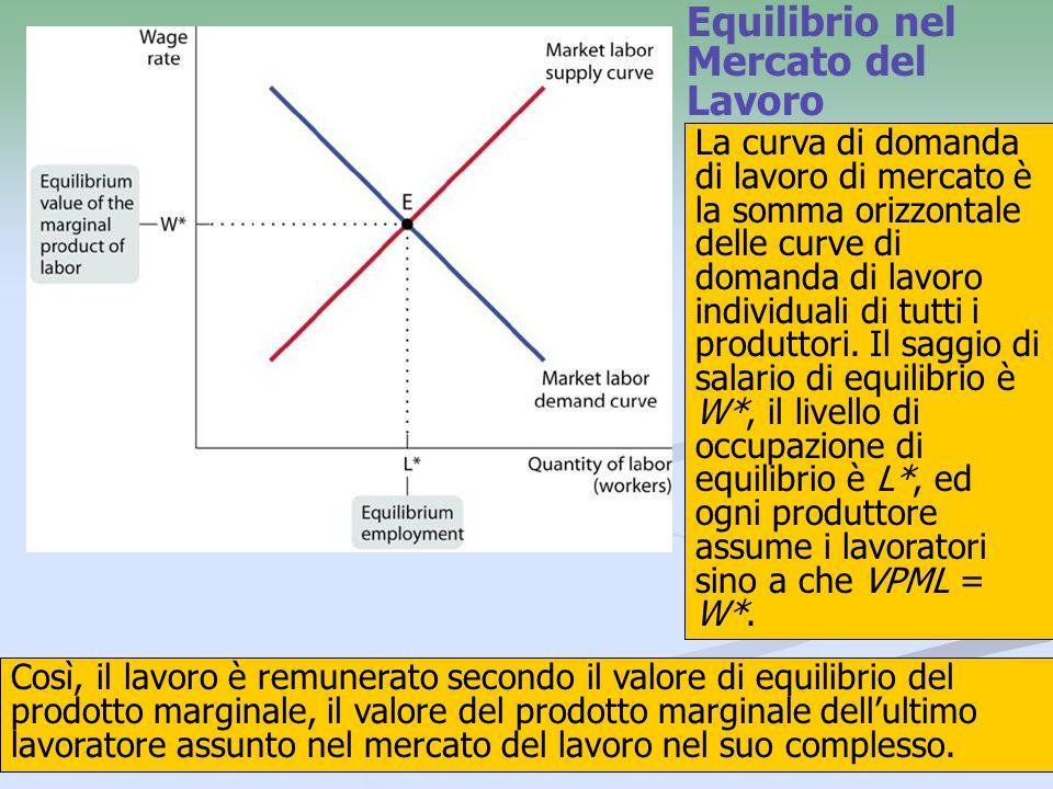 21 Equilibrio nel Mercato del Lavoro Così, il lavoro è remunerato secondo il valore di equilibrio del prodotto marginale, il valore del prodotto margi
