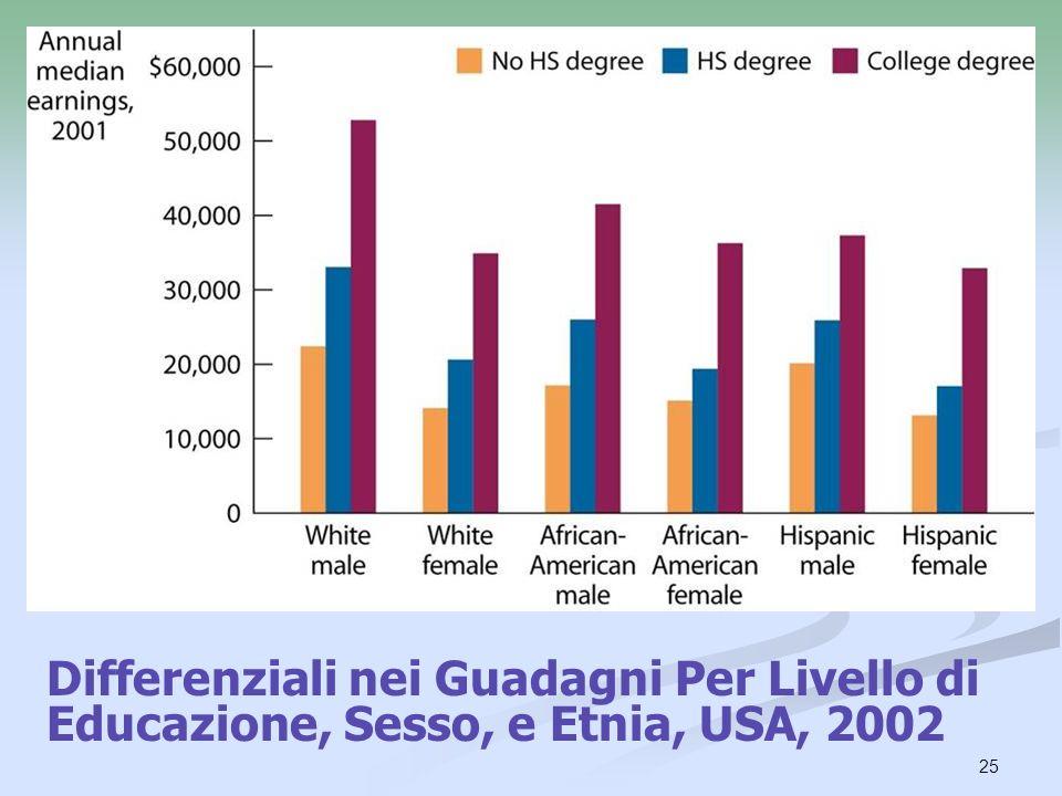 25 Differenziali nei Guadagni Per Livello di Educazione, Sesso, e Etnia, USA, 2002