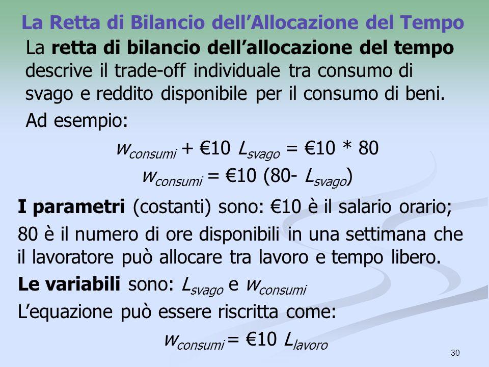 30 La Retta di Bilancio dellAllocazione del Tempo La retta di bilancio dellallocazione del tempo descrive il trade-off individuale tra consumo di svag