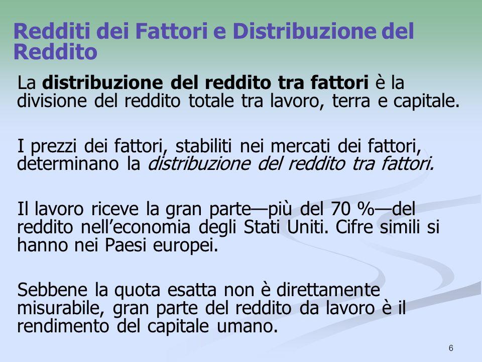 6 La distribuzione del reddito tra fattori è la divisione del reddito totale tra lavoro, terra e capitale. I prezzi dei fattori, stabiliti nei mercati