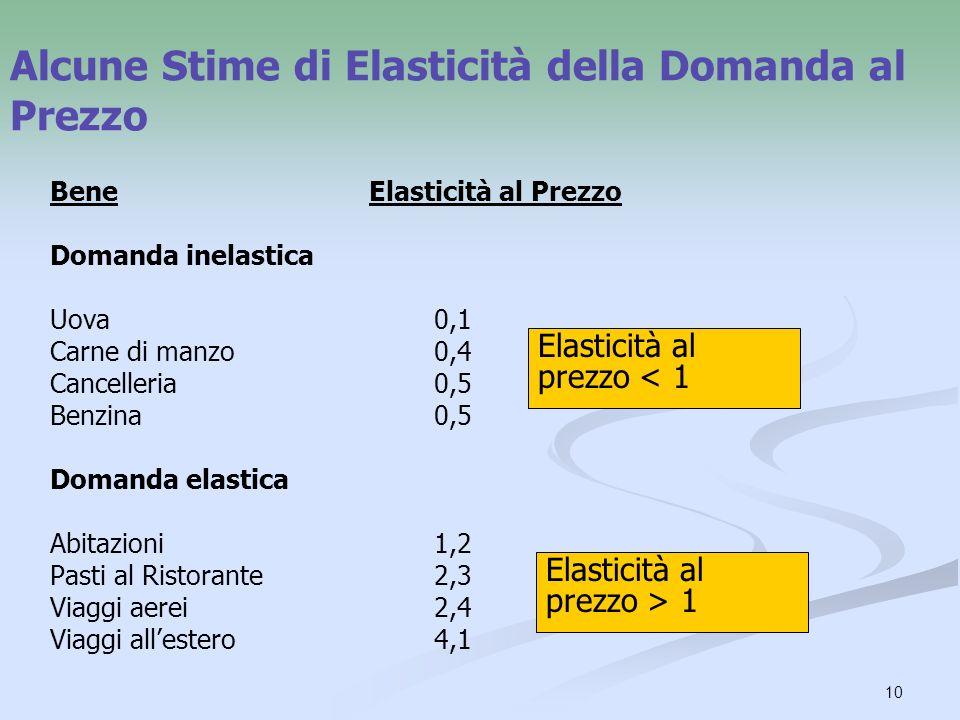 10 Alcune Stime di Elasticità della Domanda al Prezzo Bene Elasticità al Prezzo Domanda inelastica Uova 0,1 Carne di manzo 0,4 Cancelleria0,5 Benzina