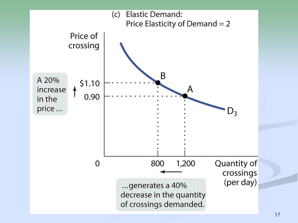 elasticity of demand ryanair Yield management in the airline industry is called the elasticity of demand some consumers are relatively responsive to changes in price therefore their.