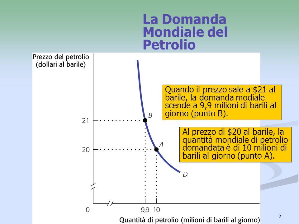5 La Domanda Mondiale del Petrolio Al prezzo di $20 al barile, la quantità mondiale di petrolio domandata è di 10 milioni di barili al giorno (punto A