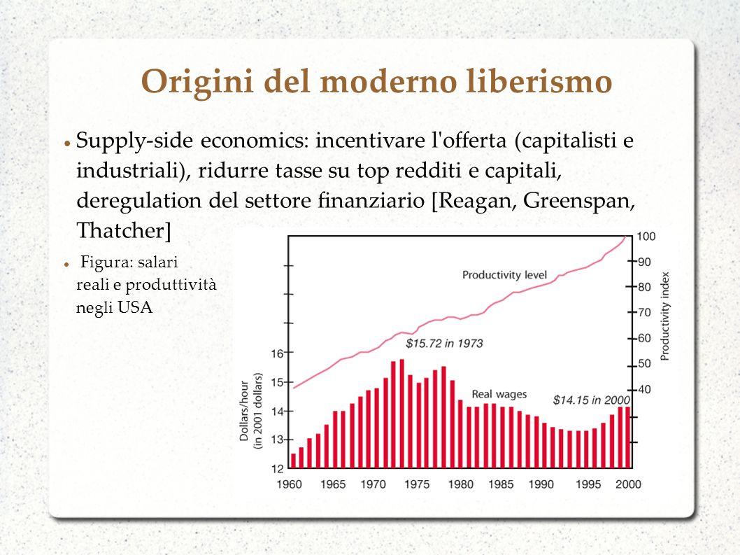 Origini del moderno liberismo Supply-side economics: incentivare l offerta (capitalisti e industriali), ridurre tasse su top redditi e capitali, deregulation del settore finanziario [Reagan, Greenspan, Thatcher] Figura: salari reali e produttività negli USA