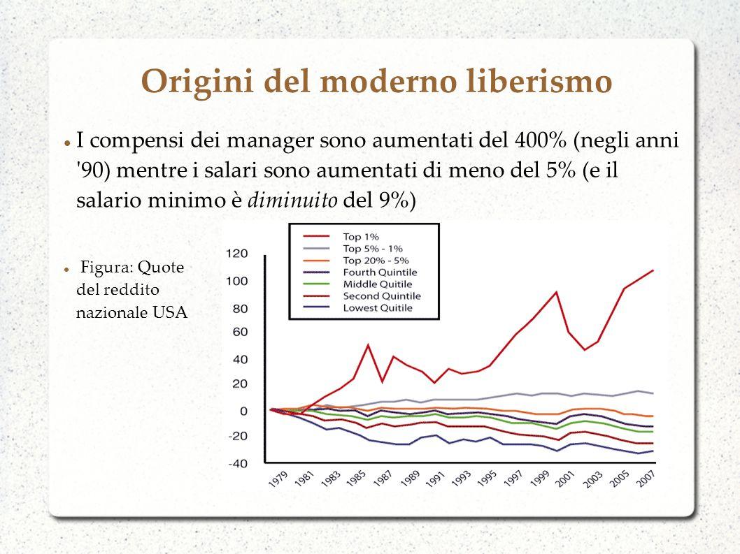 Origini del moderno liberismo I compensi dei manager sono aumentati del 400% (negli anni 90) mentre i salari sono aumentati di meno del 5% (e il salario minimo è diminuito del 9%) Figura: Quote del reddito nazionale USA