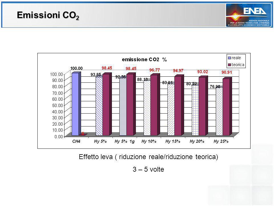 Effetto leva ( riduzione reale/riduzione teorica) 3 – 5 volte Emissioni CO 2