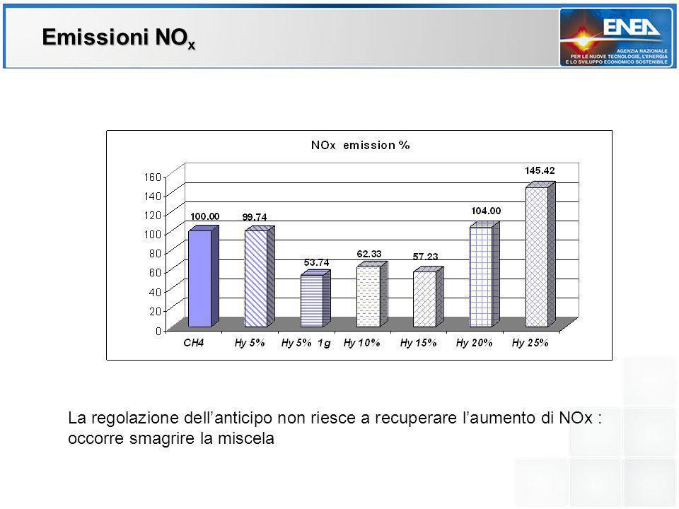 La regolazione dellanticipo non riesce a recuperare laumento di NOx : occorre smagrire la miscela CO e HC Emissioni NO x