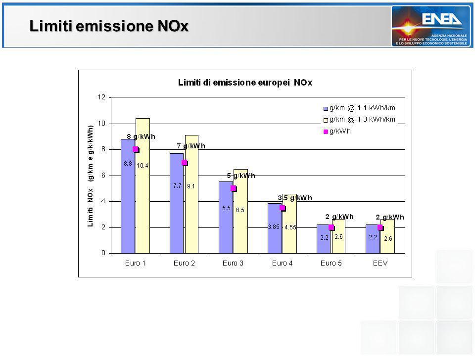 Limiti emissione NOx