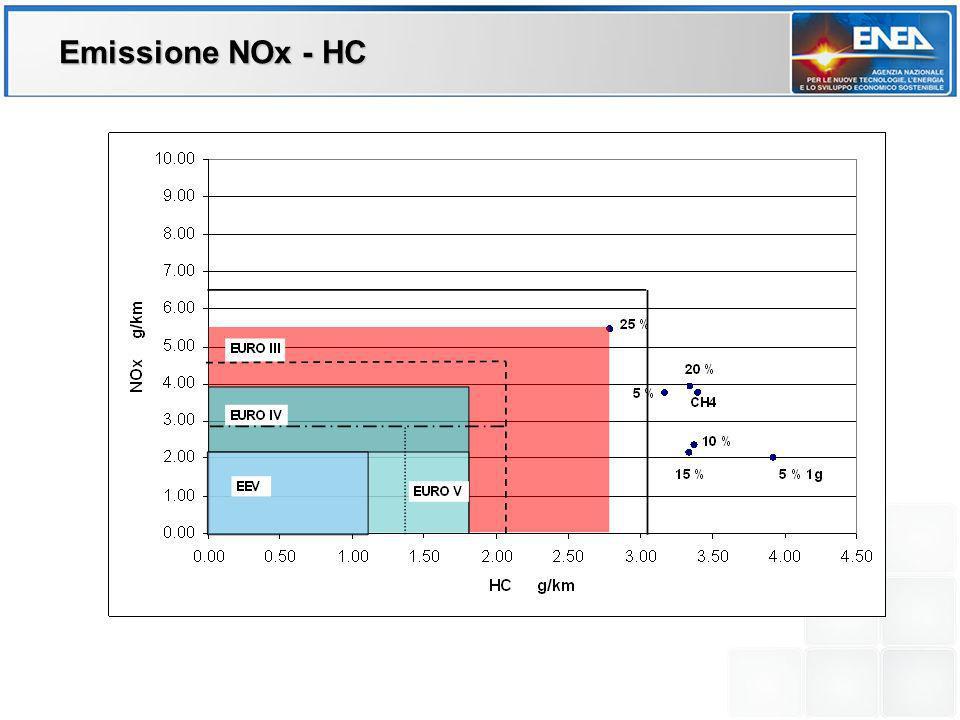 Emissione NOx - HC