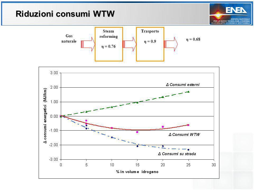 Steam reforming η = 0.76 Trasporto η = 0.9 Gas naturale η = 0.68 Riduzioni consumi WTW