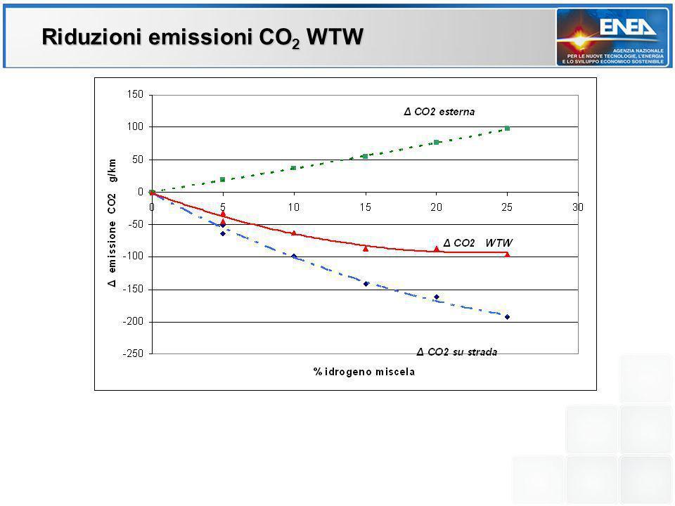 Riduzioni emissioni CO 2 WTW
