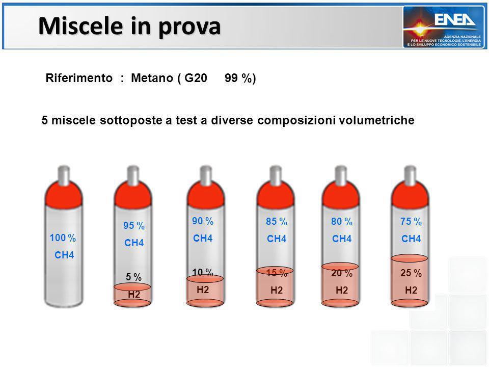 100 % CH4 90 % CH4 10 % H2 95 % CH4 5 % H2 85 % CH4 15 % H2 80 % CH4 20 % H2 75 % CH4 25 % H2 5 miscele sottoposte a test a diverse composizioni volum