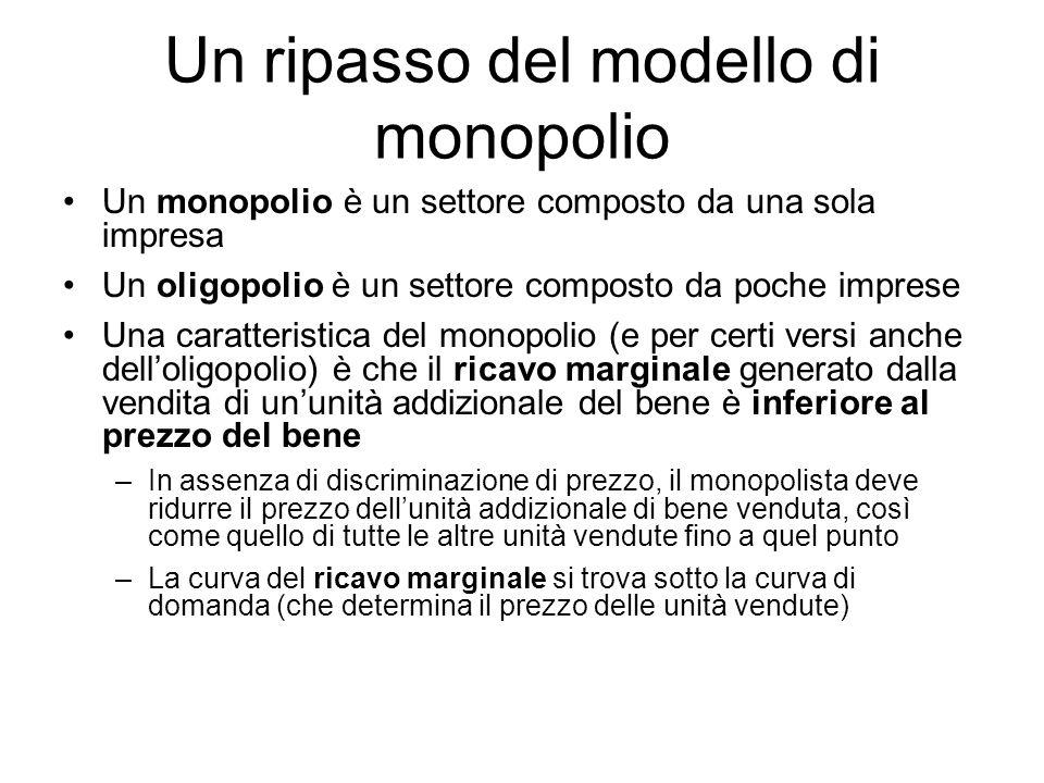 Un ripasso del modello di monopolio Un monopolio è un settore composto da una sola impresa Un oligopolio è un settore composto da poche imprese Una ca