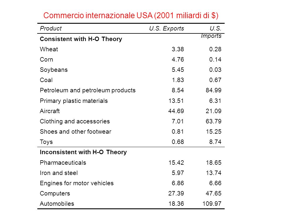 Inconsistent with H-O Theory Consistent with H-O Theory 6.666.86Engines for motor vehicles 18.6515.42Pharmaceuticals 109.9718.36Automobiles 47.6527.39