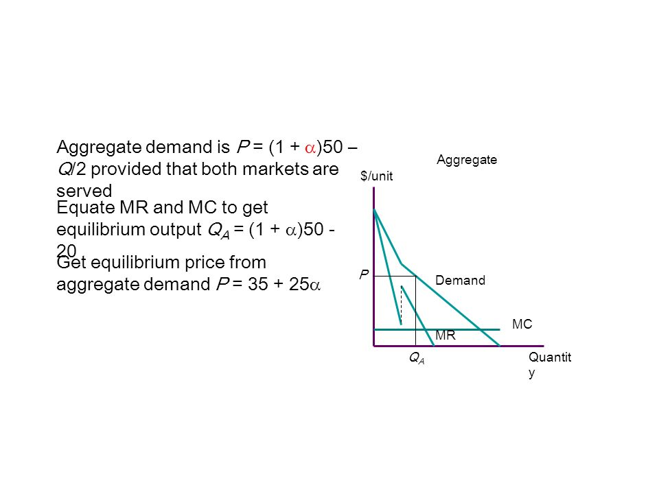 $/unit Aggregate Quantit y MC Demand MR Aggregate demand is P = (1 + )50 – Q/2 provided that both markets are served Equate MR and MC to get equilibri