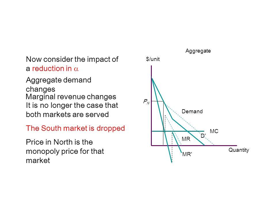 Now consider the impact of a reduction in $/unit Aggregate Quantity MC Demand MR Aggregate demand changes D'D' Marginal revenue changes MR' It is no l