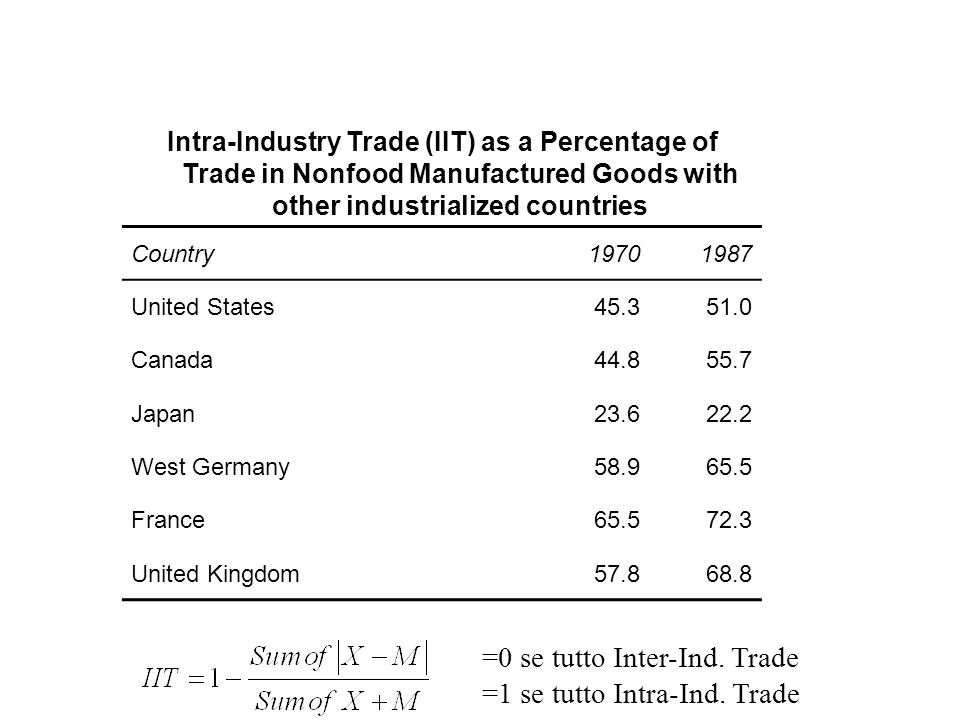 Intra-Industry Trade (IIT) as a Percentage of Trade in Nonfood Manufactured Goods with other industrialized countries Country19701987 United States45.