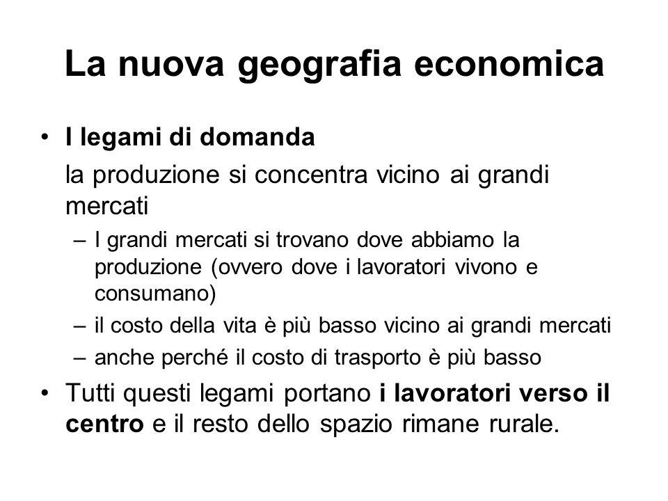 La nuova geografia economica I legami di domanda la produzione si concentra vicino ai grandi mercati –I grandi mercati si trovano dove abbiamo la prod