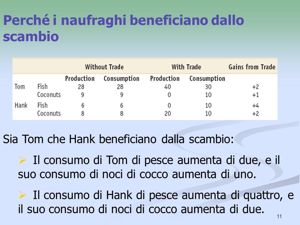 11 Perché i naufraghi beneficiano dallo scambio Sia Tom che Hank beneficiano dalla scambio: Il consumo di Tom di pesce aumenta di due, e il suo consum