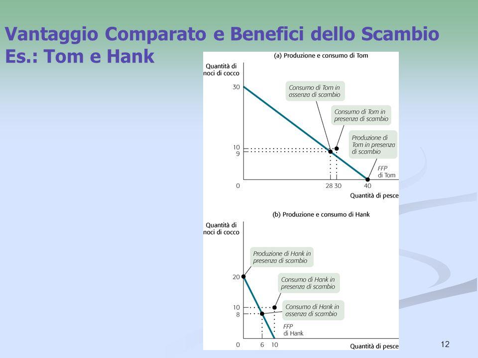 12 Vantaggio Comparato e Benefici dello Scambio Es.: Tom e Hank