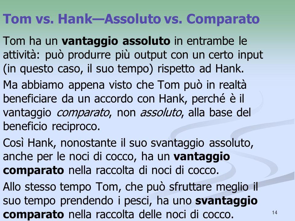 14 Tom vs. HankAssoluto vs. Comparato Tom ha un vantaggio assoluto in entrambe le attività: può produrre più output con un certo input (in questo caso