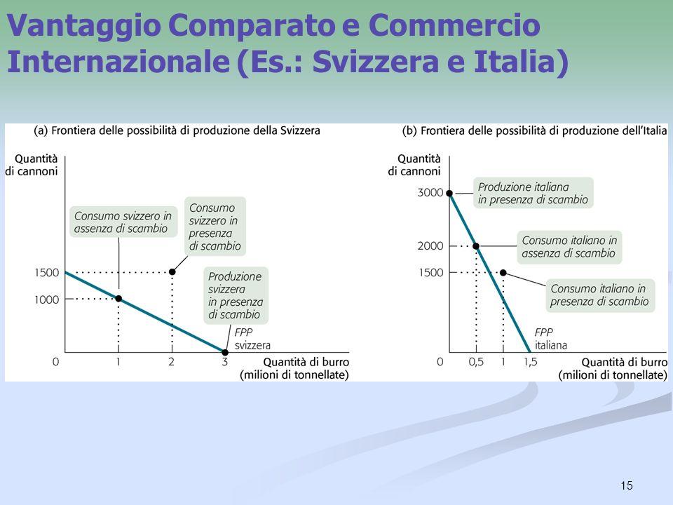 15 Vantaggio Comparato e Commercio Internazionale (Es.: Svizzera e Italia)