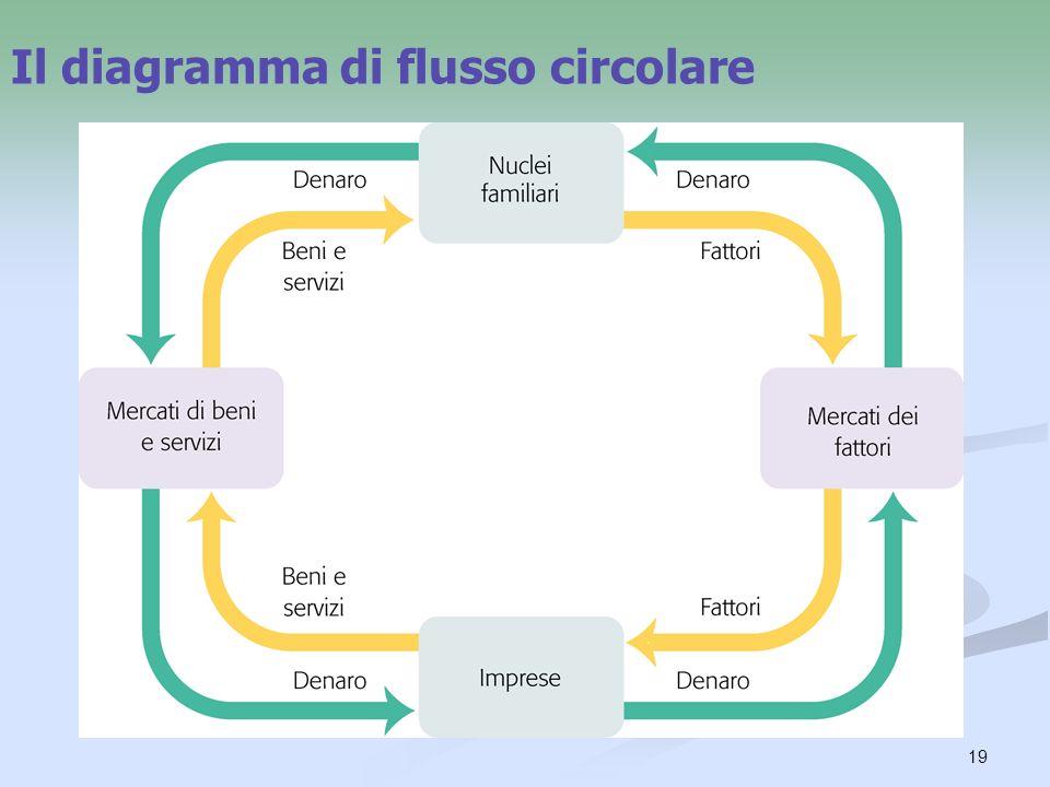 19 Il diagramma di flusso circolare