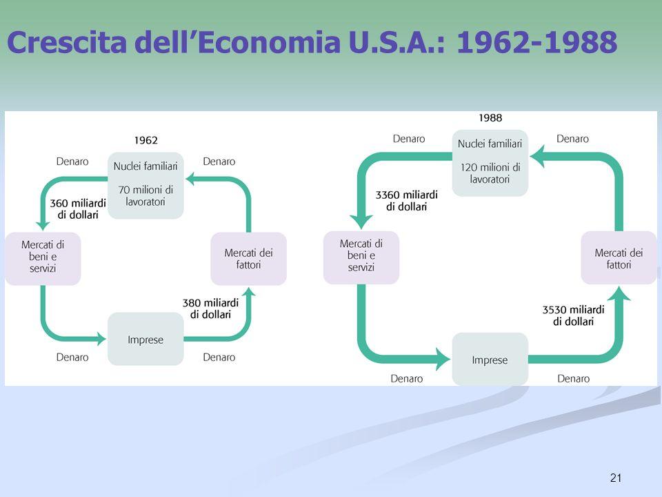 21 Crescita dellEconomia U.S.A.: 1962-1988
