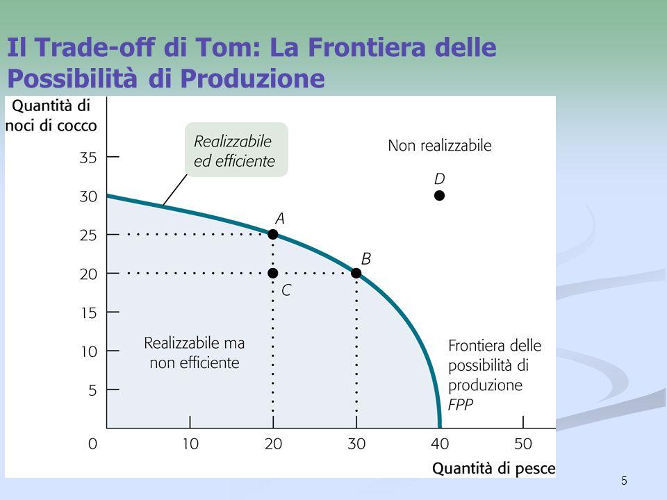 5 Il Trade-off di Tom: La Frontiera delle Possibilità di Produzione