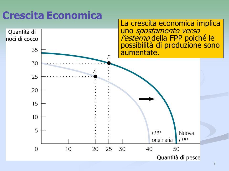 7 Crescita Economica La crescita economica implica uno spostamento verso lesterno della FPP poiché le possibilità di produzione sono aumentate.