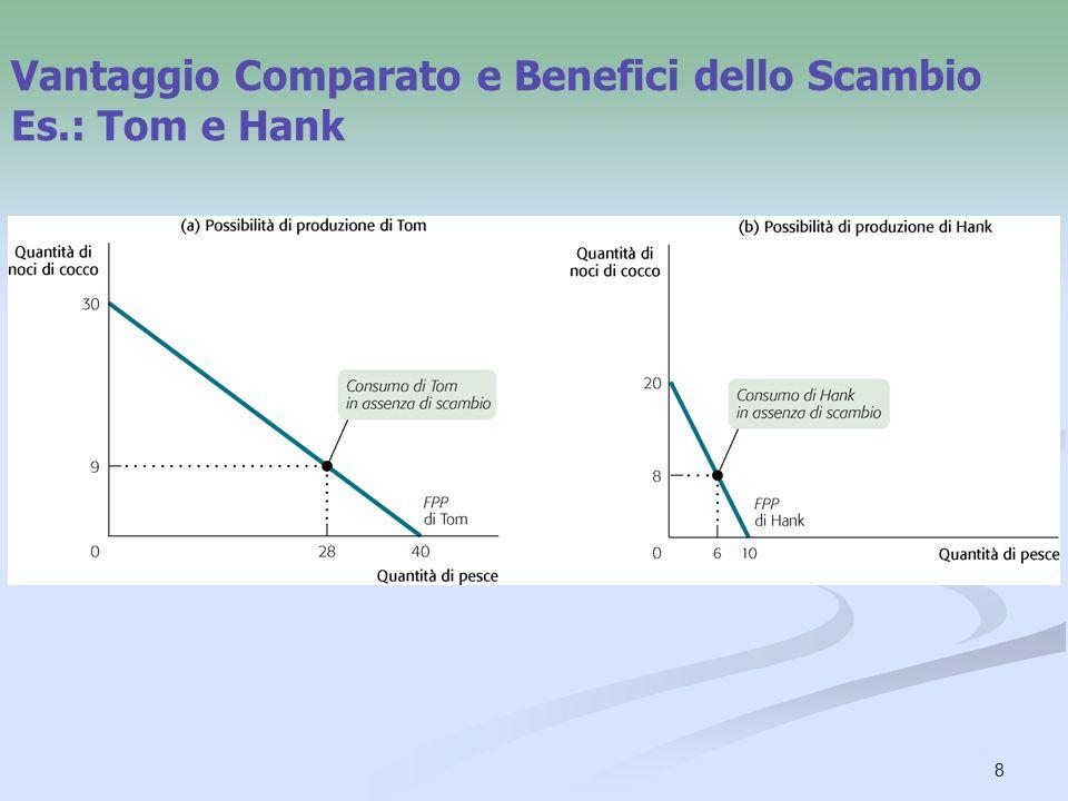 8 Vantaggio Comparato e Benefici dello Scambio Es.: Tom e Hank