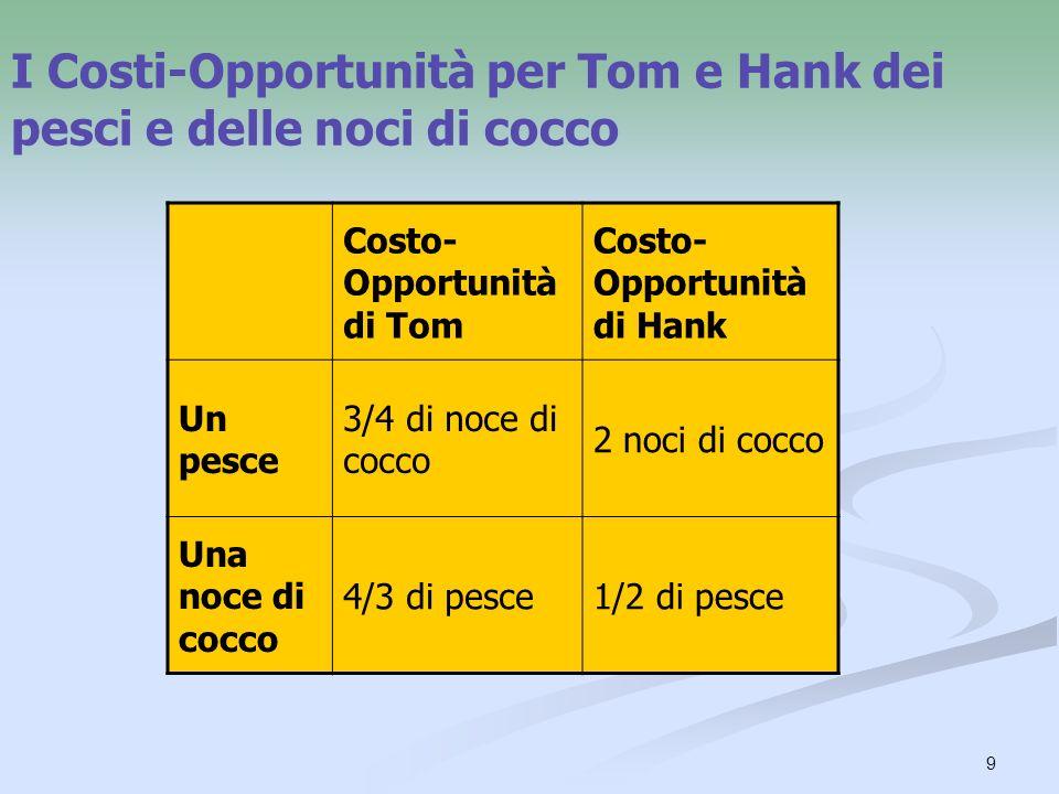 9 I Costi-Opportunità per Tom e Hank dei pesci e delle noci di cocco Costo- Opportunità di Tom Costo- Opportunità di Hank Un pesce 3/4 di noce di cocc