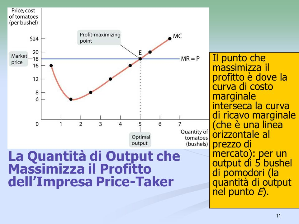 11 La Quantità di Output che Massimizza il Profitto dellImpresa Price-Taker Il punto che massimizza il profitto è dove la curva di costo marginale int