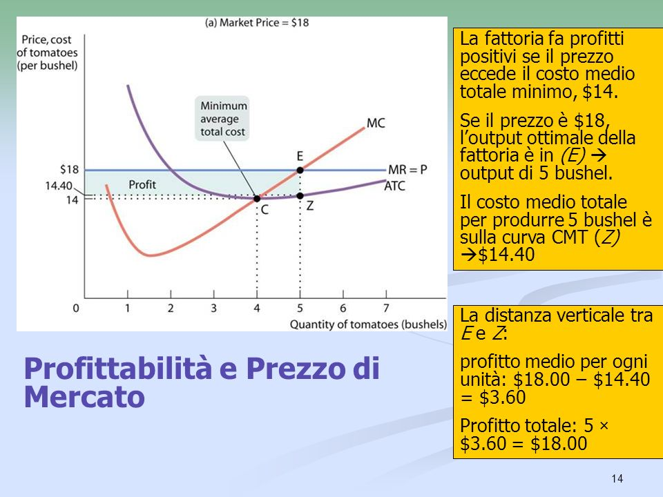14 La fattoria fa profitti positivi se il prezzo eccede il costo medio totale minimo, $14. Se il prezzo è $18, loutput ottimale della fattoria è in (E