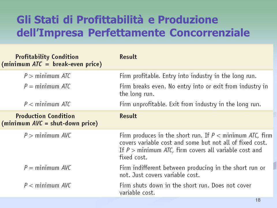 18 Gli Stati di Profittabilità e Produzione dellImpresa Perfettamente Concorrenziale