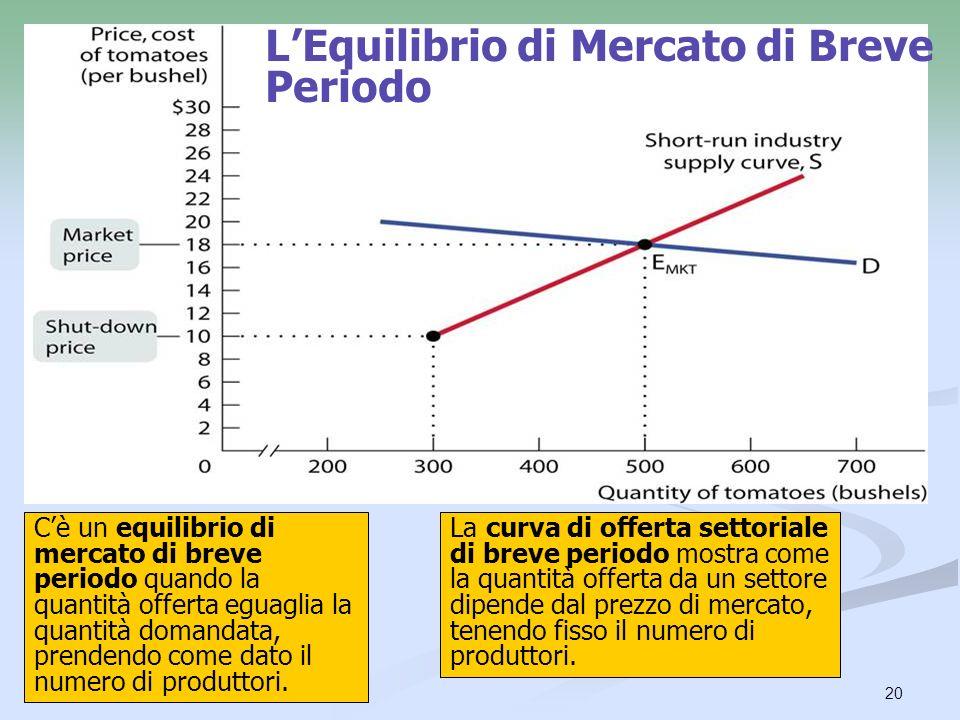 20 LEquilibrio di Mercato di Breve Periodo Cè un equilibrio di mercato di breve periodo quando la quantità offerta eguaglia la quantità domandata, pre