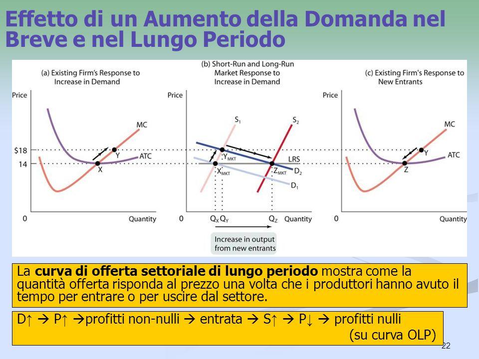 22 Effetto di un Aumento della Domanda nel Breve e nel Lungo Periodo La curva di offerta settoriale di lungo periodo mostra come la quantità offerta r
