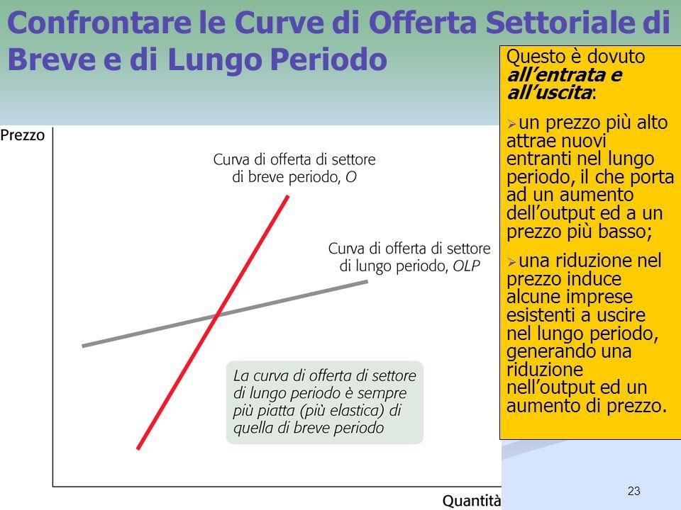 23 Confrontare le Curve di Offerta Settoriale di Breve e di Lungo Periodo La curva di offerta settoriale di lungo periodo può avere pendenza positiva,