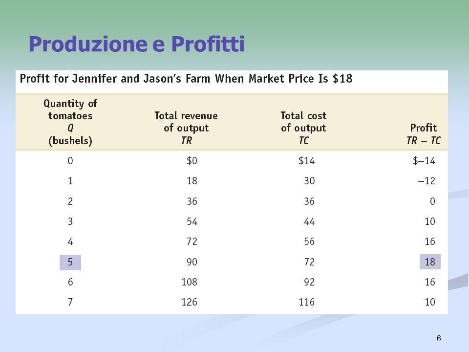 6 Produzione e Profitti