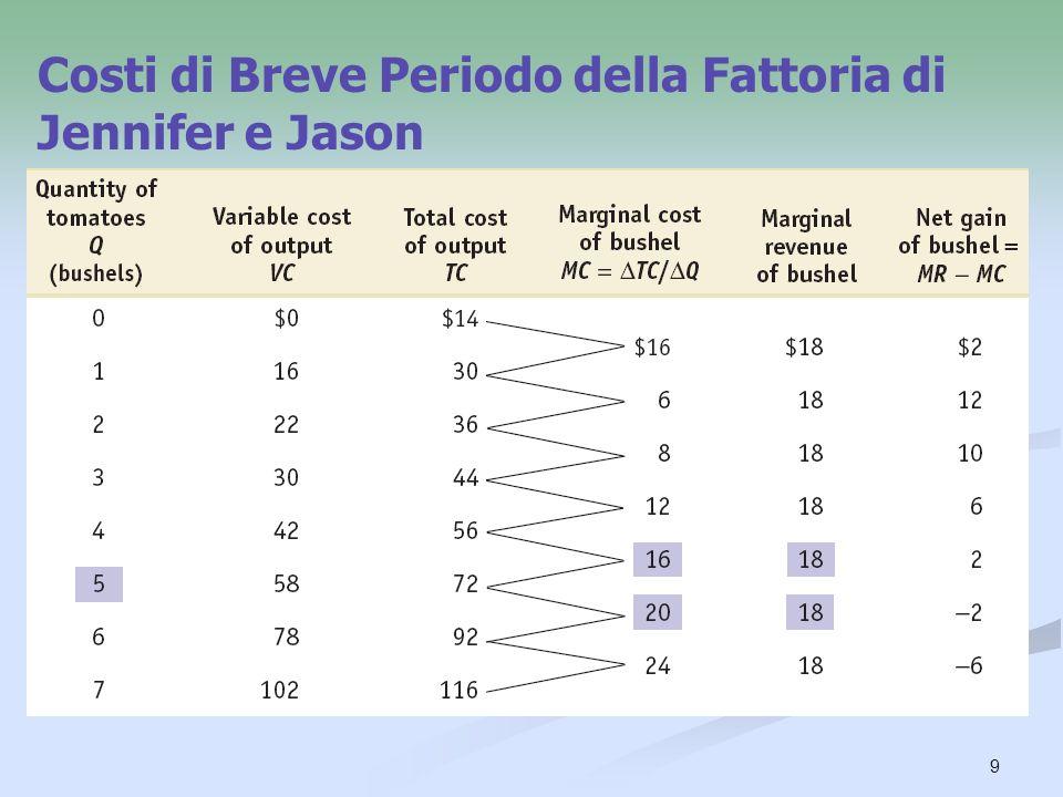 9 Costi di Breve Periodo della Fattoria di Jennifer e Jason