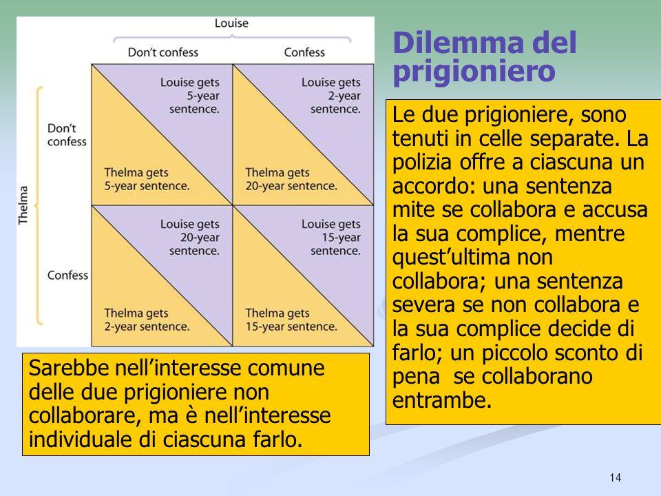 15 Dilemma del prigioniero Una strategia dominante è lazione migliore possibile che un giocatore può intraprendere, a prescindere dal comportamento dellavversario.
