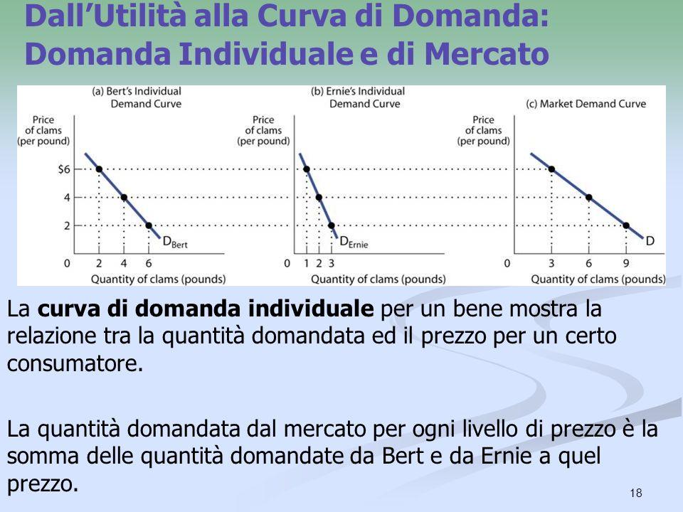 18 DallUtilità alla Curva di Domanda: Domanda Individuale e di Mercato La curva di domanda individuale per un bene mostra la relazione tra la quantità