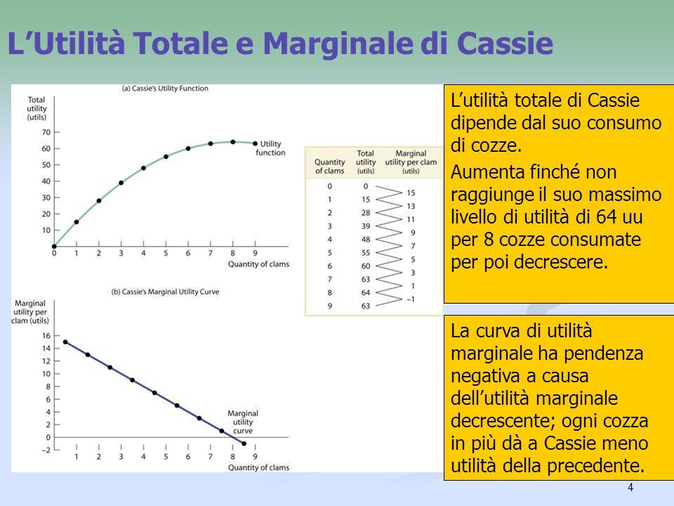 4 LUtilità Totale e Marginale di Cassie Lutilità totale di Cassie dipende dal suo consumo di cozze. Aumenta finché non raggiunge il suo massimo livell