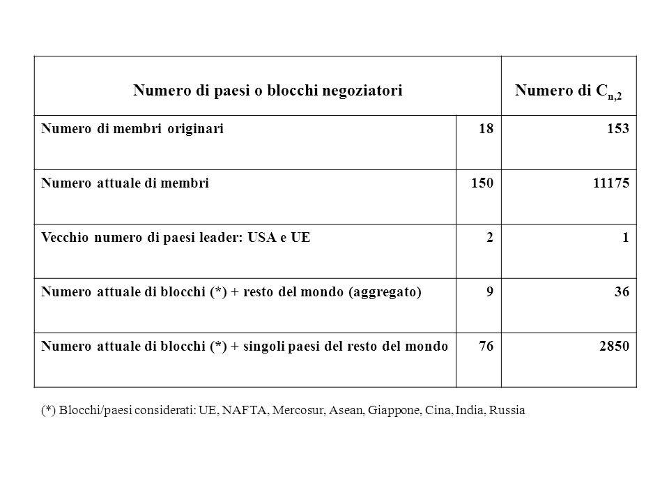 (*) Blocchi/paesi considerati: UE, NAFTA, Mercosur, Asean, Giappone, Cina, India, Russia Numero di paesi o blocchi negoziatoriNumero di C n,2 Numero d