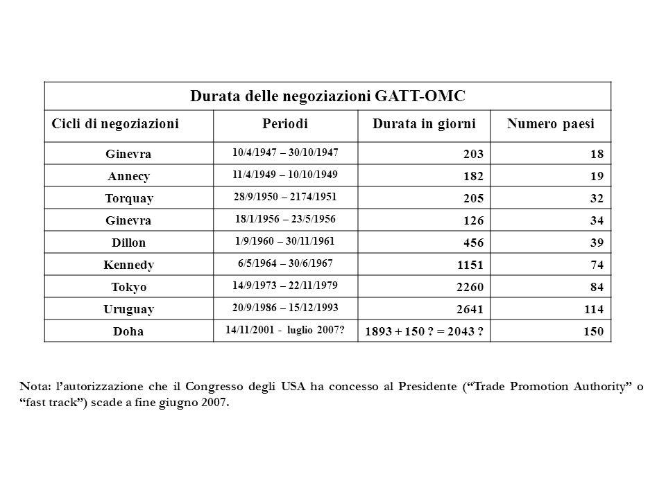 Durata delle negoziazioni GATT-OMC Cicli di negoziazioniPeriodiDurata in giorniNumero paesi Ginevra 10/4/1947 – 30/10/1947 20318 Annecy 11/4/1949 – 10